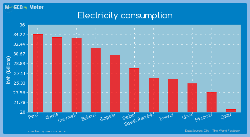 Electricity consumption of Serbia