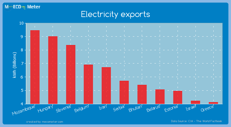 Electricity exports of Serbia