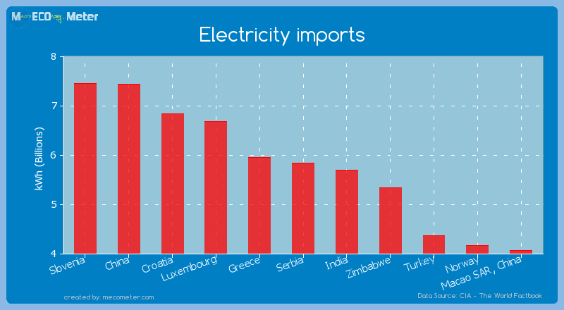 Electricity imports of Serbia