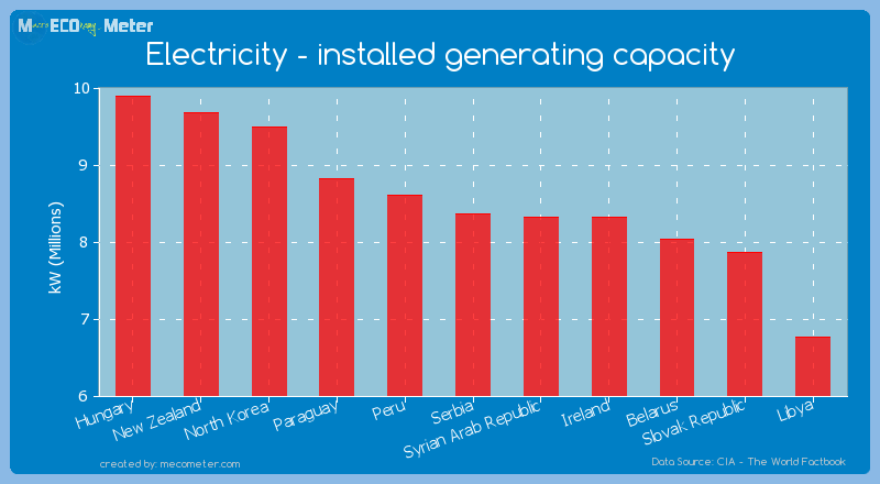 Electricity - installed generating capacity of Serbia