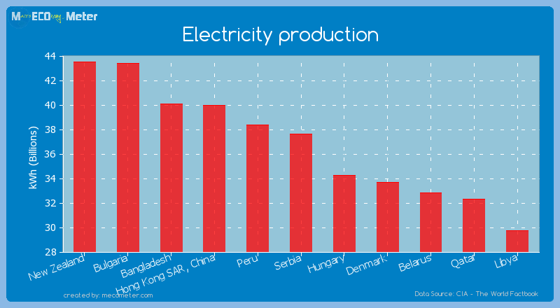 Electricity production of Serbia