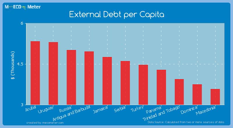 External Debt per Capita of Serbia