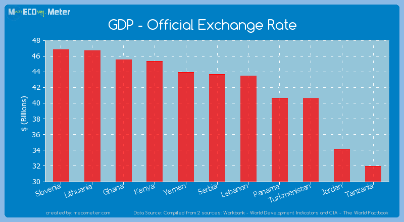 GDP - Official Exchange Rate of Serbia