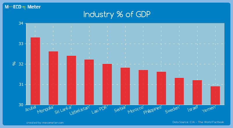 Industry % of GDP of Serbia