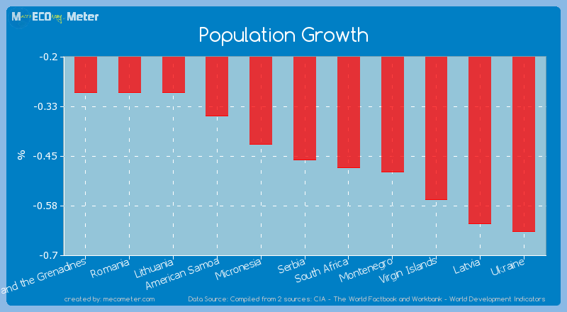 Population Growth of Serbia