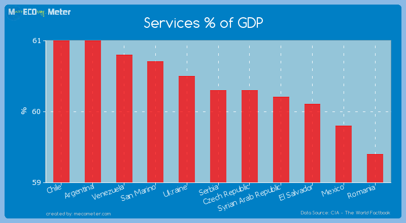 Services % of GDP of Serbia