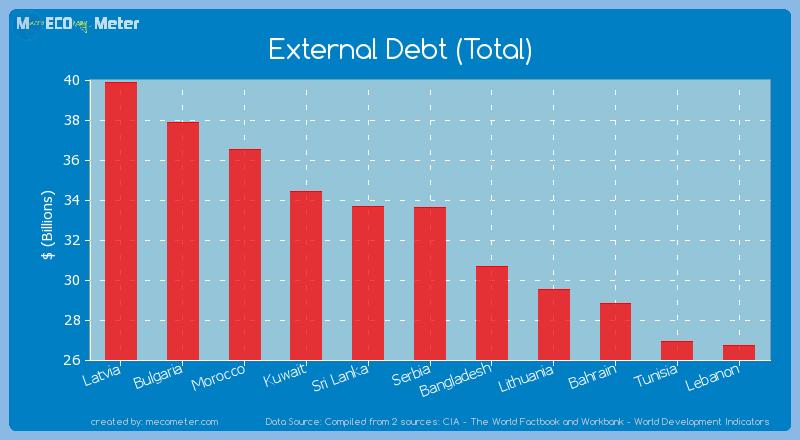 External Debt (Total) of Serbia