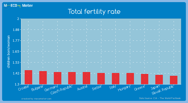 Total fertility rate of Serbia
