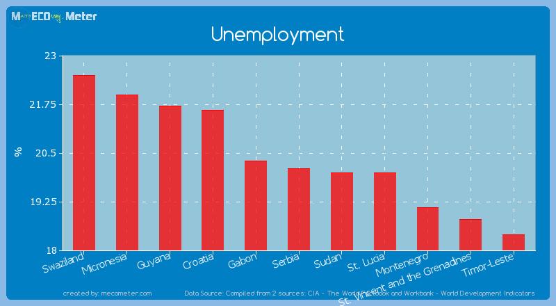 Unemployment of Serbia