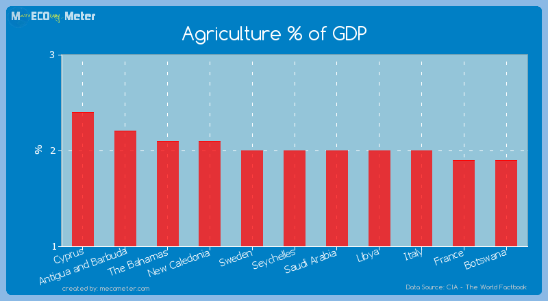 Agriculture % of GDP of Seychelles