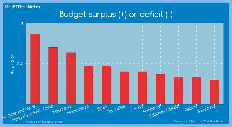 Budget surplus (+) or deficit (-) of Seychelles