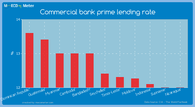 Commercial bank prime lending rate of Seychelles