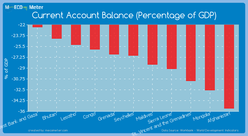 Current Account Balance (Percentage of GDP) of Seychelles