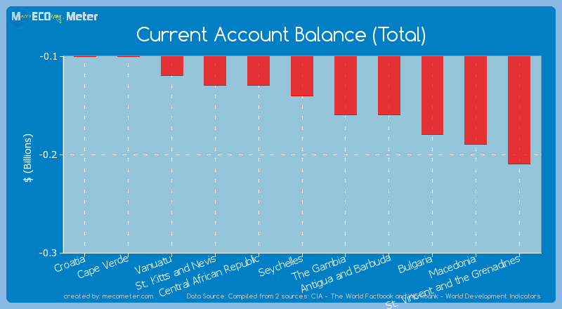 Current Account Balance (Total) of Seychelles