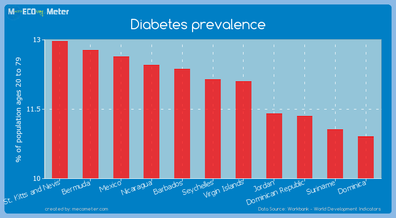 Diabetes prevalence of Seychelles