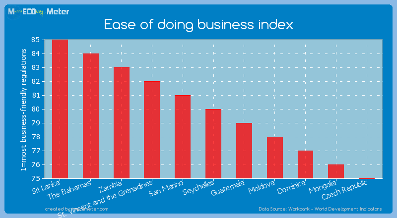 Ease of doing business index of Seychelles