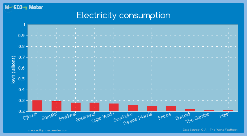 Electricity consumption of Seychelles