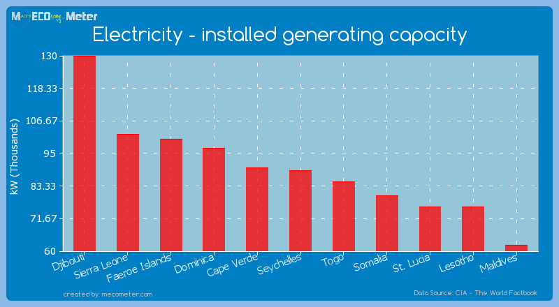 Electricity - installed generating capacity of Seychelles