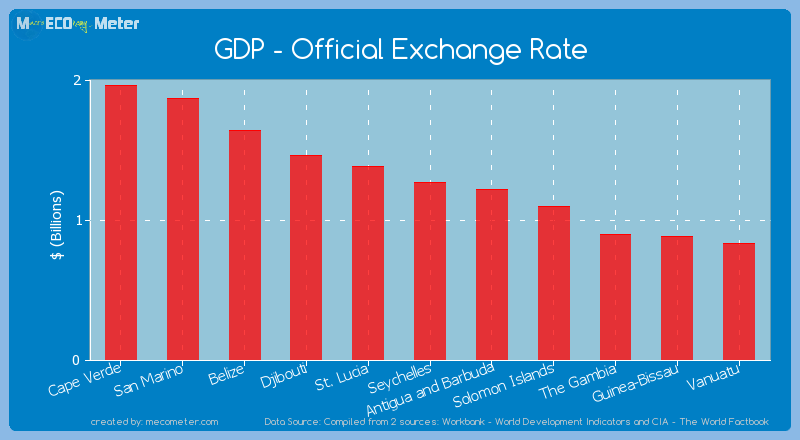 GDP - Official Exchange Rate of Seychelles
