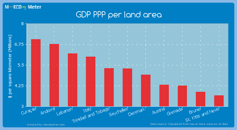 GDP PPP per land area of Seychelles