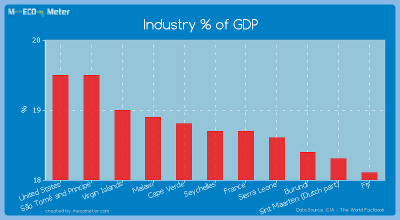 Industry % of GDP of Seychelles