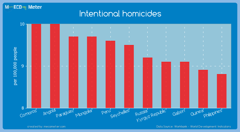 Intentional homicides of Seychelles