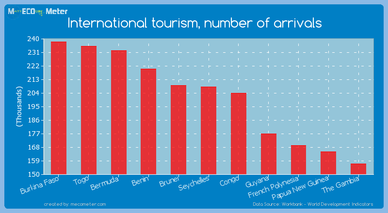 International tourism, number of arrivals of Seychelles