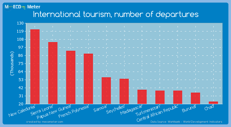 International tourism, number of departures of Seychelles