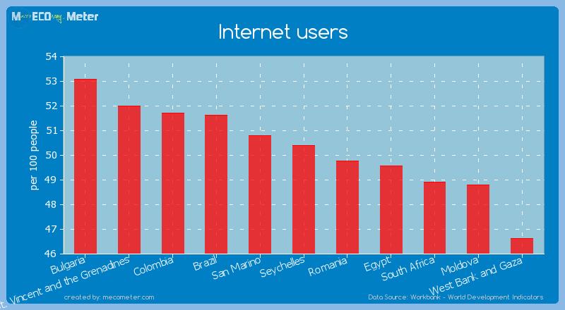 Internet users of Seychelles