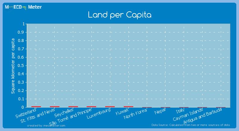 Land per Capita of Seychelles