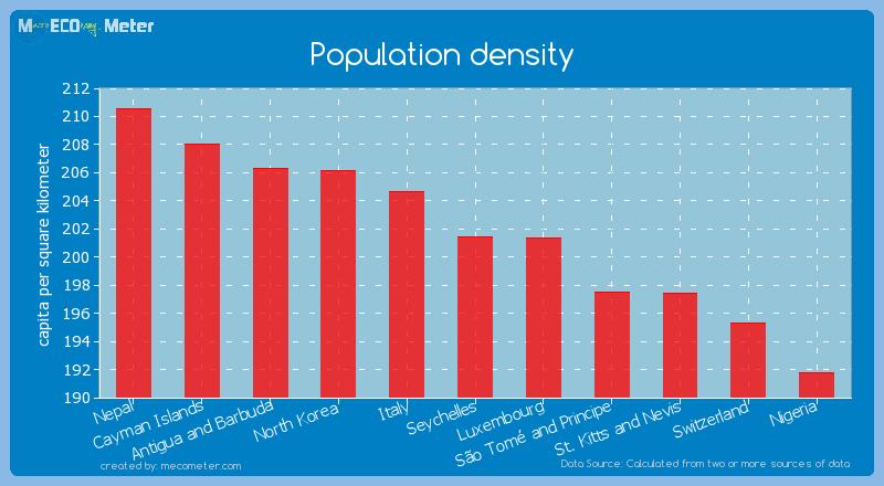 Population density of Seychelles