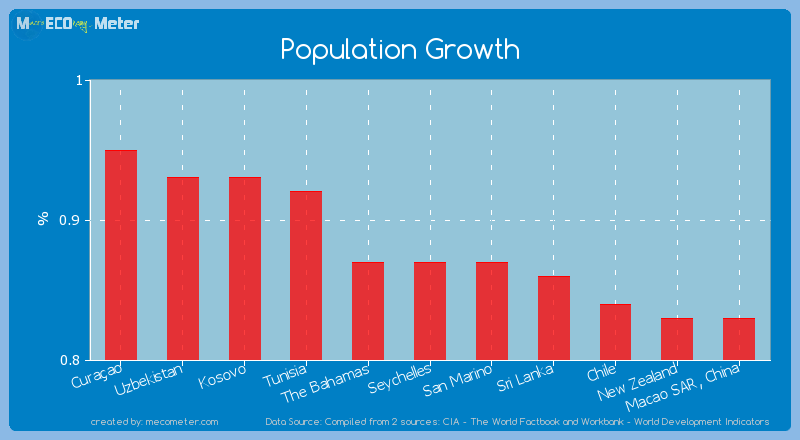 Population Growth of Seychelles