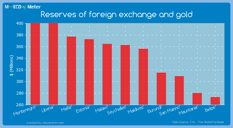 Reserves of foreign exchange and gold of Seychelles