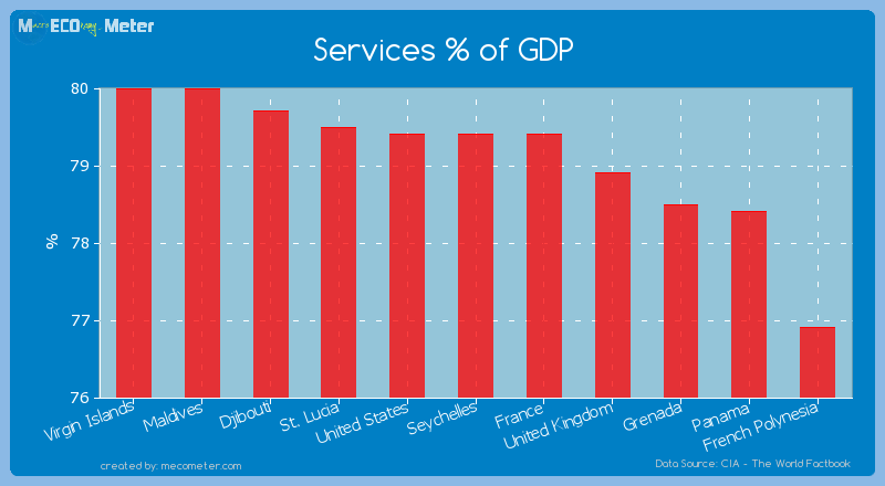Services % of GDP of Seychelles