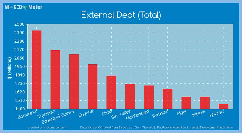 External Debt (Total) of Seychelles