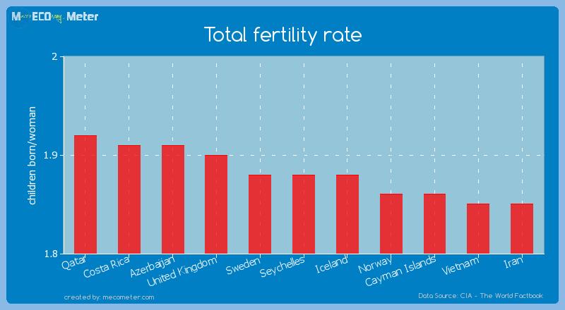 Total fertility rate of Seychelles