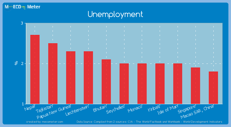 Unemployment of Seychelles