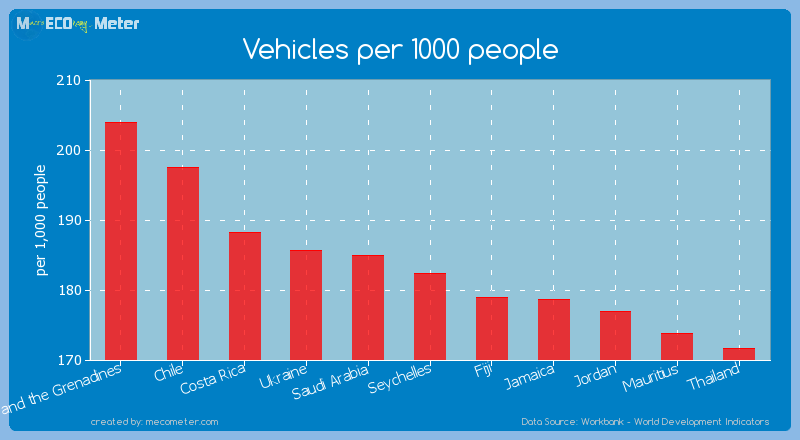 Vehicles per 1000 people of Seychelles