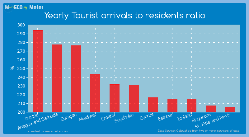 Yearly Tourist arrivals to residents ratio of Seychelles