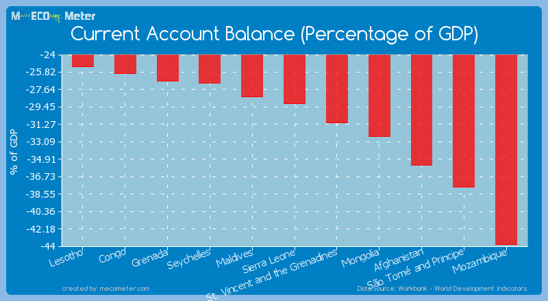 Current Account Balance (Percentage of GDP) of Sierra Leone