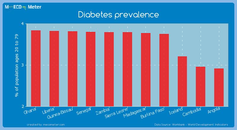 Diabetes prevalence of Sierra Leone