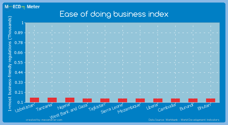 Ease of doing business index of Sierra Leone