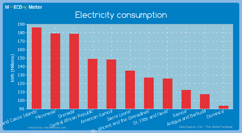 Electricity consumption of Sierra Leone