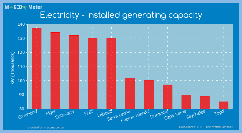 Electricity - installed generating capacity of Sierra Leone