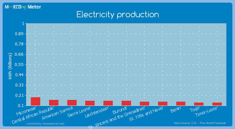 Electricity production of Sierra Leone