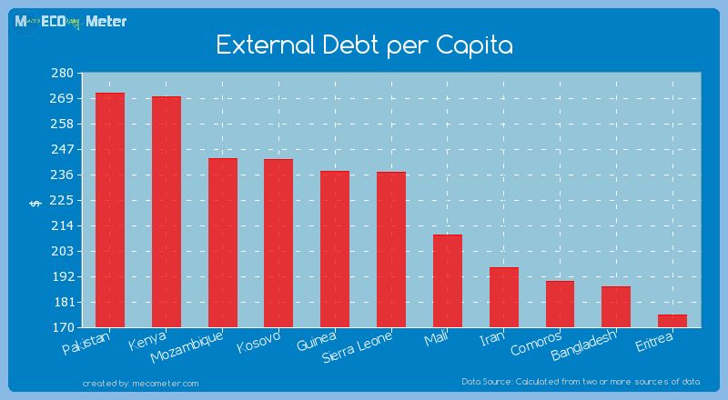 External Debt per Capita of Sierra Leone