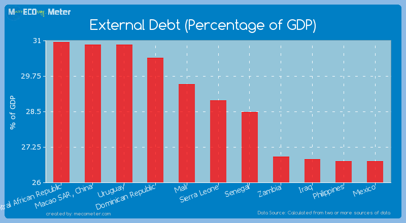 External Debt (Percentage of GDP) of Sierra Leone