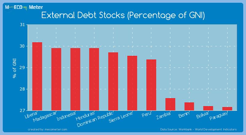 External Debt Stocks (Percentage of GNI) of Sierra Leone