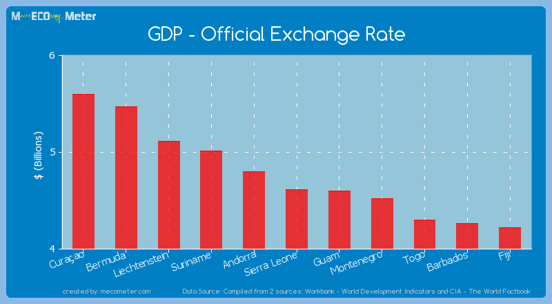 GDP - Official Exchange Rate of Sierra Leone