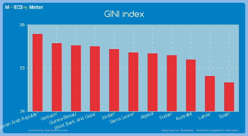 GINI index of Sierra Leone
